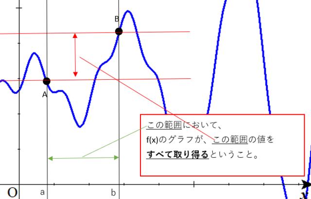 中間値の定理.PNG