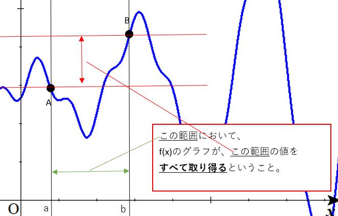 中間 値 の 定理