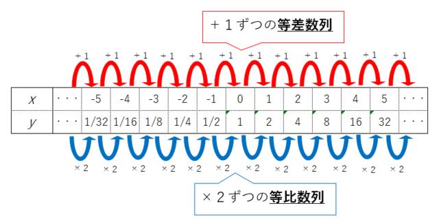 指数関数_表2.PNG